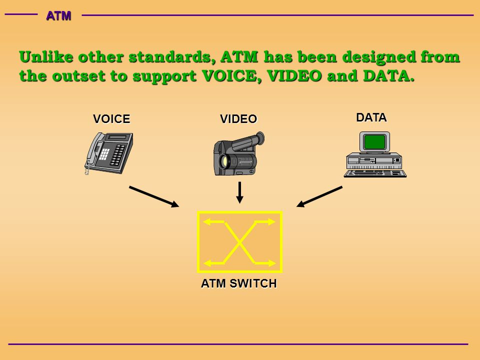 ATM VOICE VIDEO DATA Unlike other standards, ATM has been designed from the outset to support VOICE, VIDEO and DATA. ATM SWITCH