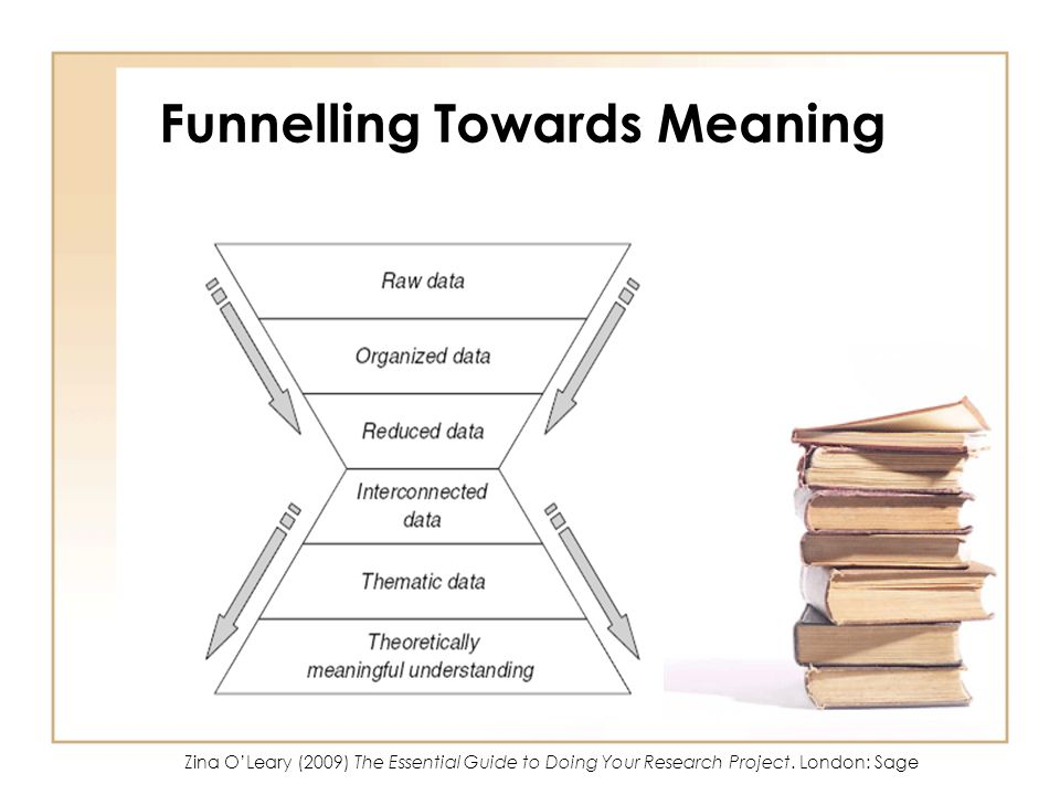 Funnelling Towards Meaning Zina OLeary (2009) The Essential Guide to Doing Your Research Project.