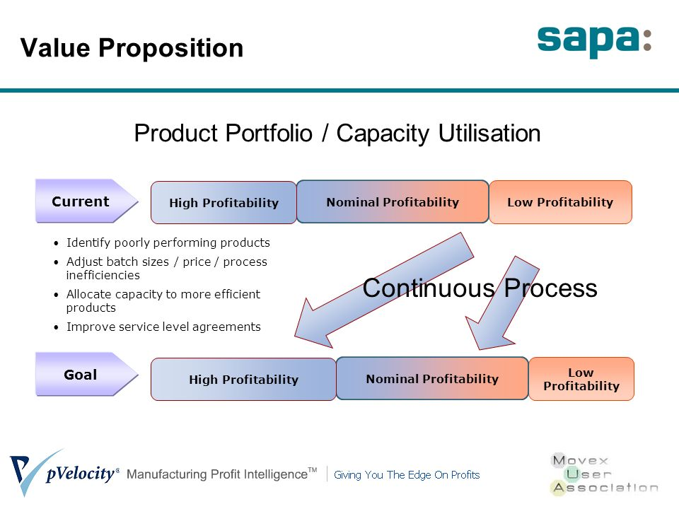 Value Proposition Identify poorly performing products Adjust batch sizes / price / process inefficiencies Allocate capacity to more efficient products Improve service level agreements Low Profitability Nominal Profitability High Profitability Current Low Profitability Nominal Profitability High Profitability Goal Continuous Process Product Portfolio / Capacity Utilisation
