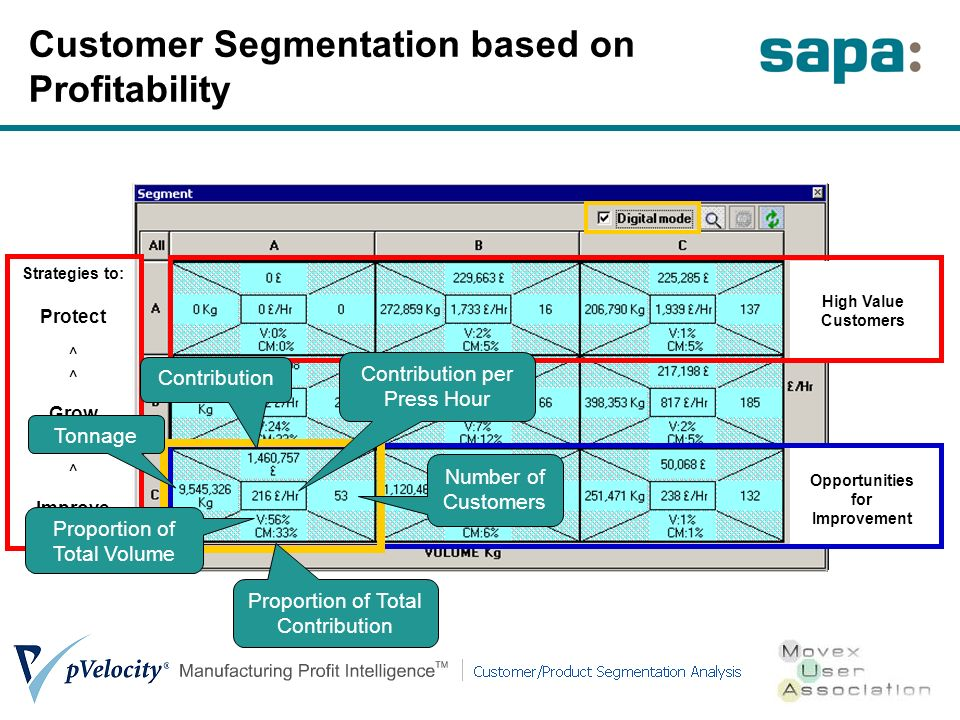 Customer Segmentation based on Profitability Strategies to: Protect ^ Grow ^ Improve Opportunities for Improvement High Value Customers Proportion of Total Contribution Proportion of Total Volume Tonnage Contribution Number of Customers Contribution per Press Hour