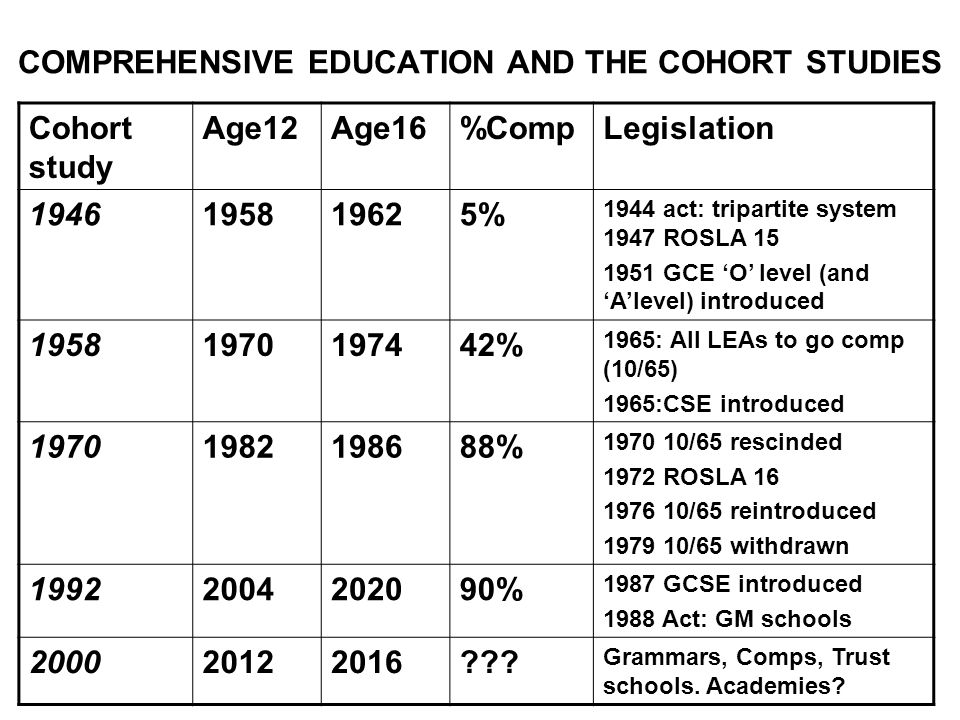 COMPREHENSIVE EDUCATION AND THE COHORT STUDIES Cohort study Age12Age16%CompLegislation 1946195819625% 1944 act: tripartite system 1947 ROSLA 15 1951 GCE O level (and Alevel) introduced 19581970197442% 1965: All LEAs to go comp (10/65) 1965:CSE introduced 19701982198688% 1970 10/65 rescinded 1972 ROSLA 16 1976 10/65 reintroduced 1979 10/65 withdrawn 19922004202090% 1987 GCSE introduced 1988 Act: GM schools 200020122016 .