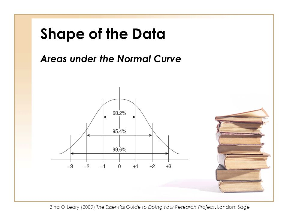 Shape of the Data Areas under the Normal Curve So Zina OLeary (2009) The Essential Guide to Doing Your Research Project. London: Sage