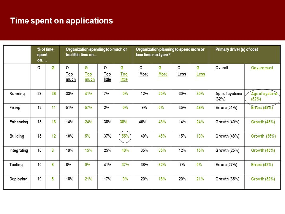 Time spent on applications % of time spent on….