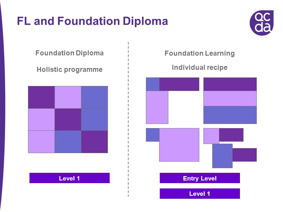 FL and Foundation Diploma Foundation Diploma Foundation Learning Level 1 Holistic programme Individual recipe Entry Level Level 1