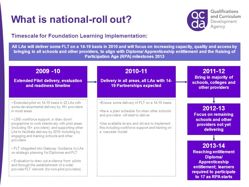 What is national-roll out? 2009 -10 Extended Pilot delivery, evaluation and readiness timeline 2010-11 Delivery in all areas, all LAs with 14- 19 Part