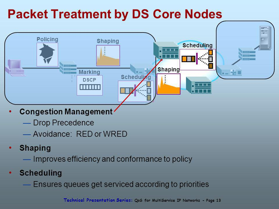 Technical Presentation Series: QoS for MultiService IP Networks - Page 13 Shaping Scheduling Packet Treatment by DS Core Nodes Policing Marking DSCP S