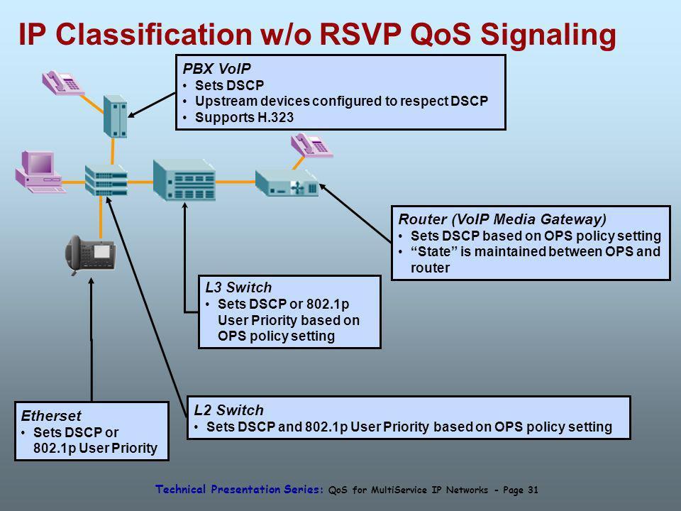 Technical Presentation Series: QoS for MultiService IP Networks - Page 31 L2 Switch Sets DSCP and 802.1p User Priority based on OPS policy setting L3 Switch Sets DSCP or 802.1p User Priority based on OPS policy setting Etherset Sets DSCP or 802.1p User Priority PBX VoIP Sets DSCP Upstream devices configured to respect DSCP Supports H.323 Router (VoIP Media Gateway) Sets DSCP based on OPS policy setting State is maintained between OPS and router IP Classification w/o RSVP QoS Signaling
