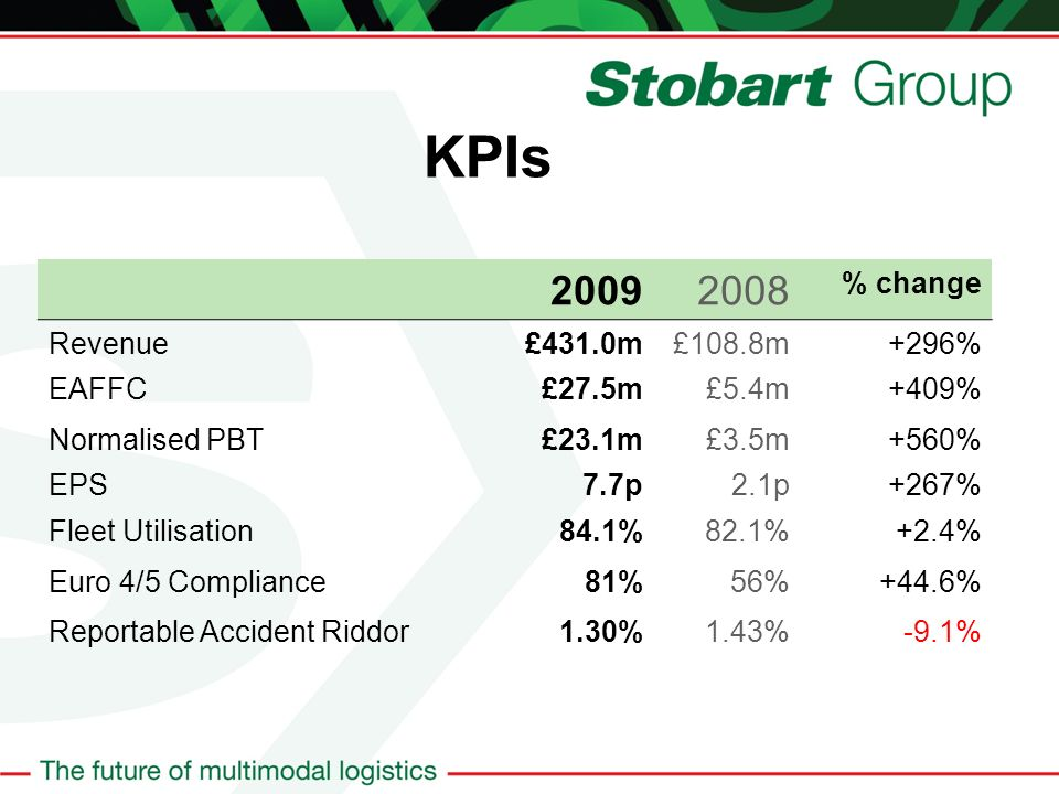 KPIs 20092008 % change Revenue£431.0m£108.8m+296% EAFFC£27.5m£5.4m+409% Normalised PBT£23.1m£3.5m+560% EPS7.7p2.1p+267% Fleet Utilisation84.1%82.1%+2.4% Euro 4/5 Compliance81%56%+44.6% Reportable Accident Riddor1.30%1.43%-9.1%