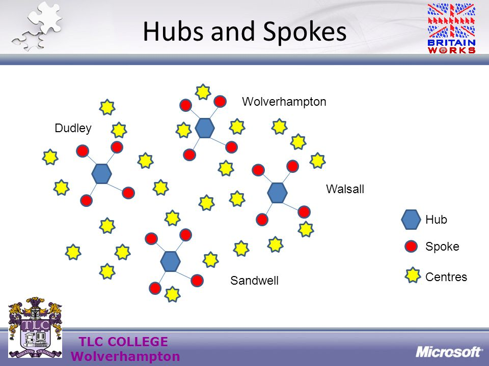 TLC COLLEGE Wolverhampton 360 degree Organisation Review You are the supplier – who are your customers .