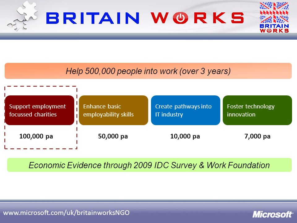 www.microsoft.com/uk/britainworksNGO Help 500,000 people into work (over 3 years) 100,000 pa7,000 pa10,000 pa50,000 pa Economic Evidence through 2009