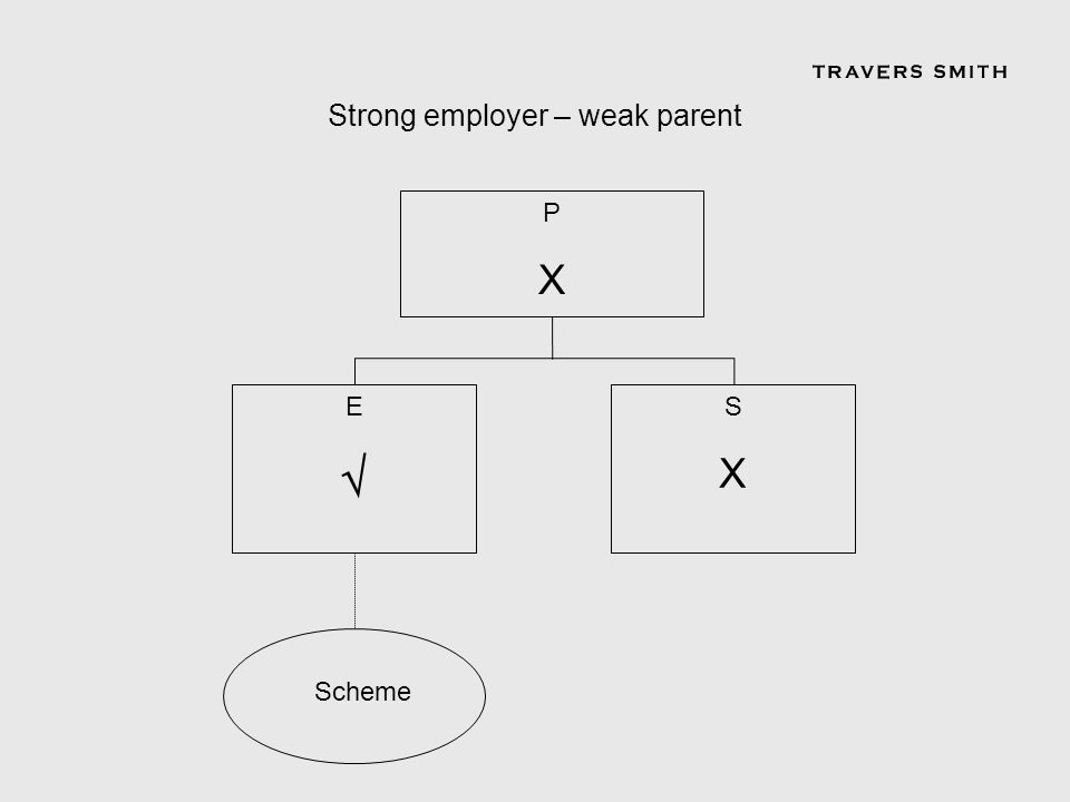 PXPX SXSX Scheme E Strong employer – weak parent