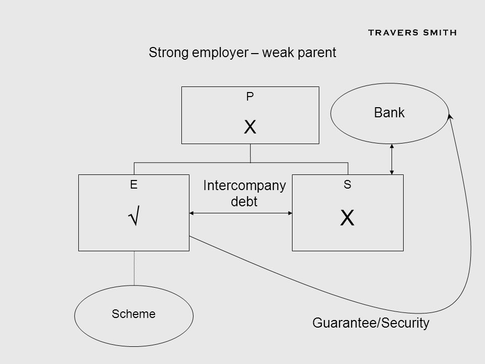 PXPX SXSX Scheme E Strong employer – weak parent Intercompany debt Bank Guarantee/Security