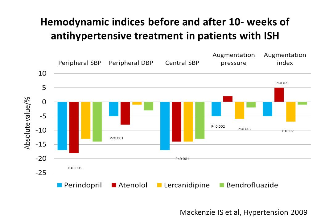 Hemodynamic indices before and after 10- weeks of antihypertensive treatment in patients with ISH P<0.001 P<0.002 P<0.02 Mackenzie IS et al, Hypertens