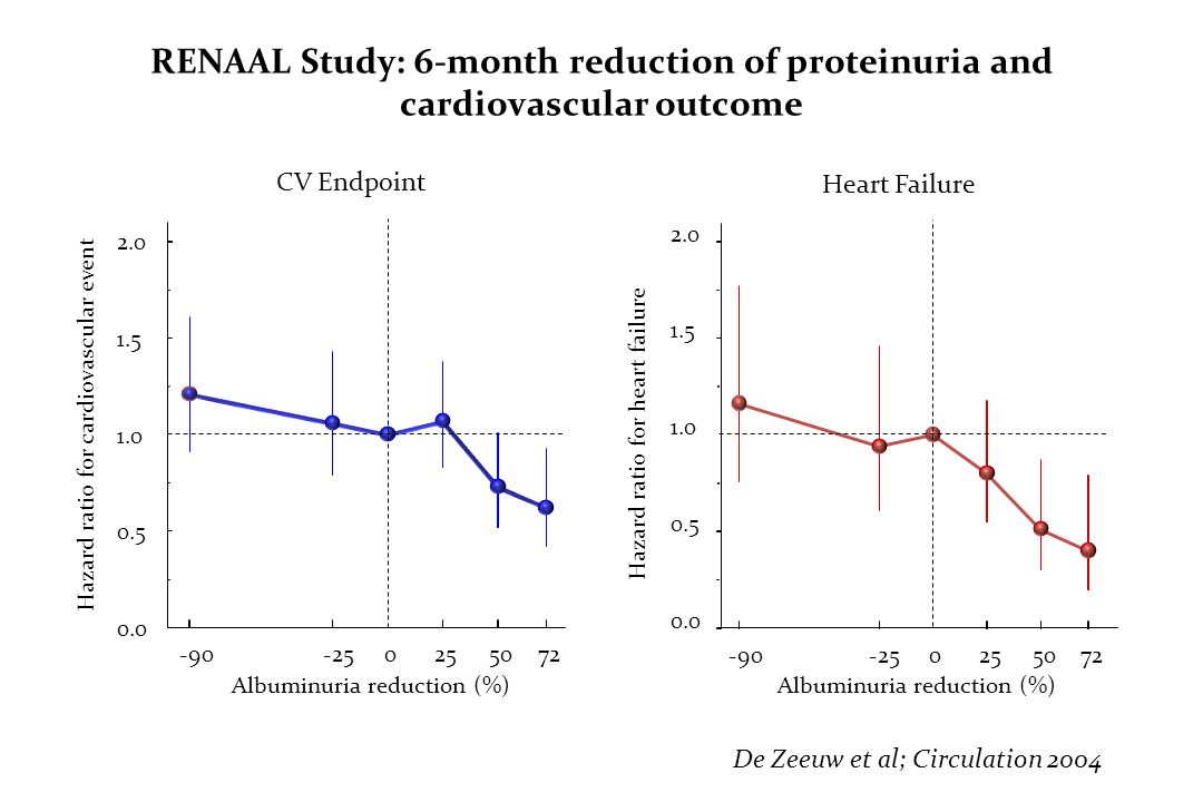 RENAAL Study: 6-month reduction of proteinuria and cardiovascular outcome Albuminuria reduction (%) 0.0 0.5 1.0 1.5 2.0 Hazard ratio for cardiovascula