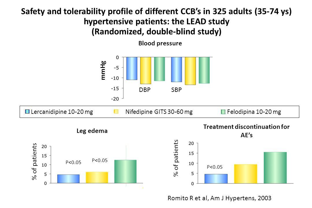 Romito R et al, Am J Hypertens, 2003 P<0.05 Treatment discontinuation for AEs Blood pressure DBP SBP Leg edema P<0.05 % of patients Lercanidipine 10-2