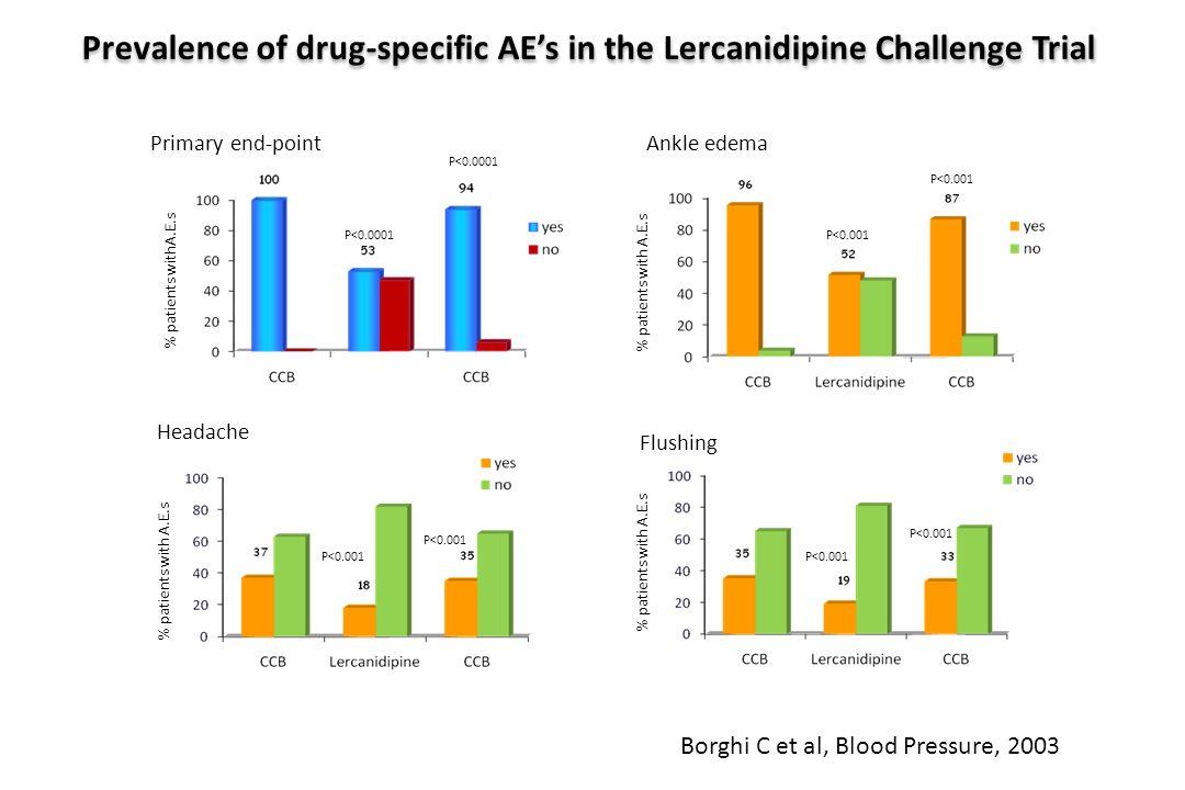 % patients with A.E.s P<0.001 % patients with A.E.s P<0.001 % patients with A.E.s P<0.001 Ankle edema Headache Flushing % patients withA.E.s P<0.0001