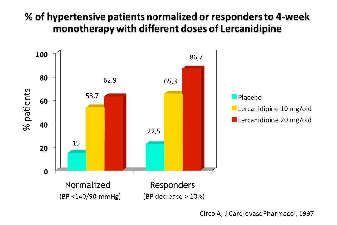 Circo A, J Cardiovasc Pharmacol, 1997 (BP 10%) % patients