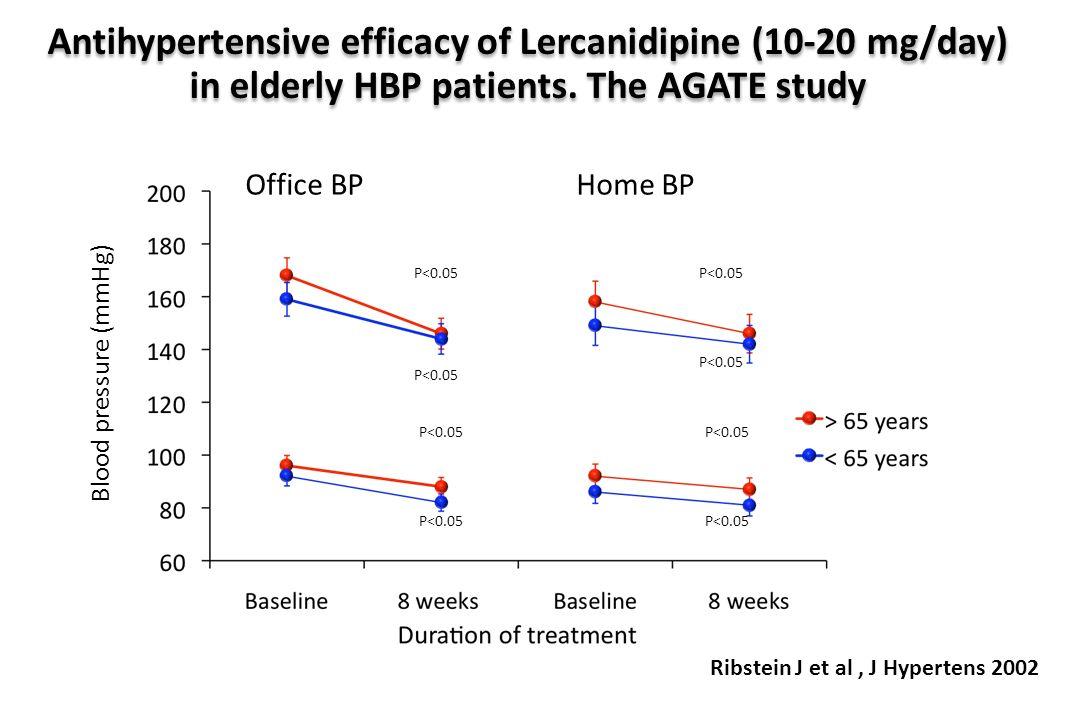 Barbagallo M et al, Aging Clin Exp Res, 2000 P<0.001 P<0.01 Blood pressure (mmHg)