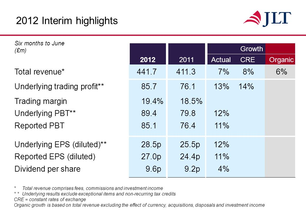 2012 Interim results Highlights Strong organic growth of 6.3% Increasing contribution from high growth economies continues Successful completion of Business Transformation Programme Increased interim dividend