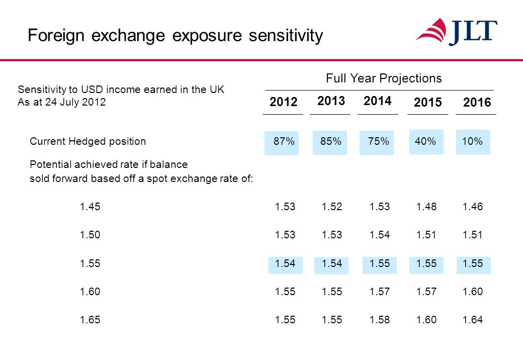 Currency impact on underlying PBT 20122011 A) Transactional impact UK subsidiaries (mainly USD) (1.0)1.6 Overseas subsidiaries0.1(1.0) (0.9)0.6 B) Translational impact (mainly AUD, CAD & EUR) (0.2)2.6 Total exchange effect(1.1)3.2 Six months to June (£m)