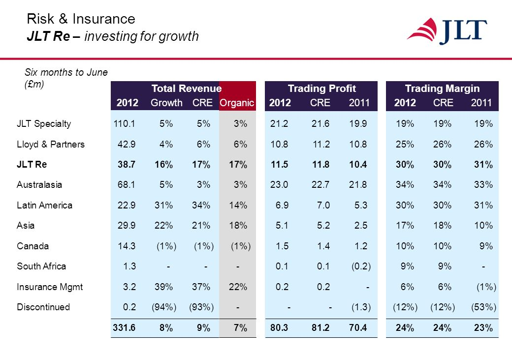 Total RevenueTrading ProfitTrading Margin 2012GrowthCRE Organic2012 CRE20112012CRE2011 Six months to June (£m) Risk & Insurance Lloyd & Partners – making good progress JLT Specialty 110.15%5%3%21.221.619.919%19%19% Lloyd & Partners42.94%6%6%10.811.210.825%26%26% JLT Re38.716%17%17%11.511.810.430%30%31% Australasia68.15%3%3%23.022.721.834%34%33% Latin America22.931%34%14%6.97.05.330%30%31% Asia29.922%21%18%5.15.22.517%18%10% Canada14.3(1%)(1%)(1%)1.51.41.210%10%9% South Africa1.3---0.10.1(0.2)9%9%- Insurance Mgmt3.239%37%22%0.20.2-6%6%(1%) Discontinued0.2(94%)(93%)---(1.3)(12%)(12%)(53%) 331.68%9%7%80.381.270.424%24%23%