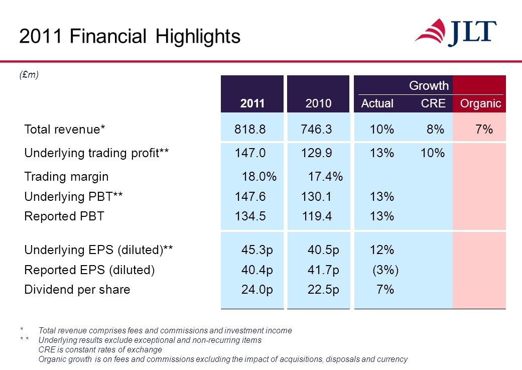 2011 Financial Highlights * Total revenue comprises fees and commissions and investment income * *Underlying results exclude exceptional and non-recurring items CRE is constant rates of exchange Organic growth is on fees and commissions excluding the impact of acquisitions, disposals and currency Growth (£m) Total revenue*818.8746.310% 8%7% Underlying trading profit**147.0129.913%10% Trading margin18.0%17.4% Underlying PBT**147.6130.113% Reported PBT134.5119.413% Underlying EPS (diluted)**45.3p40.5p12% Reported EPS (diluted)40.4p41.7p(3%) Dividend per share24.0p22.5p7% 20112010ActualCREOrganic