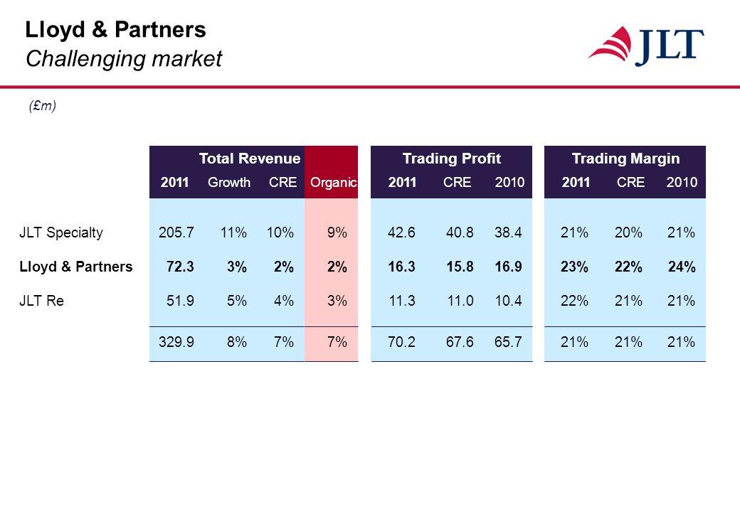 (£m) Lloyd & Partners Challenging market 2011GrowthCREOrganic2011CRE20102011CRE2010 Total RevenueTrading ProfitTrading Margin JLT Specialty205.711%10%9%42.640.838.421%20%21% Lloyd & Partners72.33%2%2%16.315.816.923%22%24% JLT Re51.95%4%3%11.311.010.422%21%21% 329.98%7%7%70.267.665.721%21%21%
