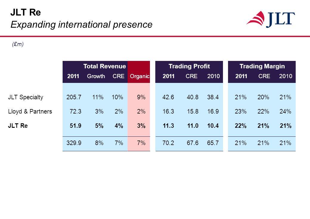 JLT Specialty205.711%10%9%42.640.838.421%20%21% Lloyd & Partners72.33%2%2%16.315.816.923%22%24% JLT Re51.95%4%3%11.311.010.422%21%21% 329.98%7%7%70.267.665.721%21%21% (£m) JLT Re Expanding international presence 2011GrowthCREOrganic2011CRE20102011CRE2010 Total RevenueTrading ProfitTrading Margin