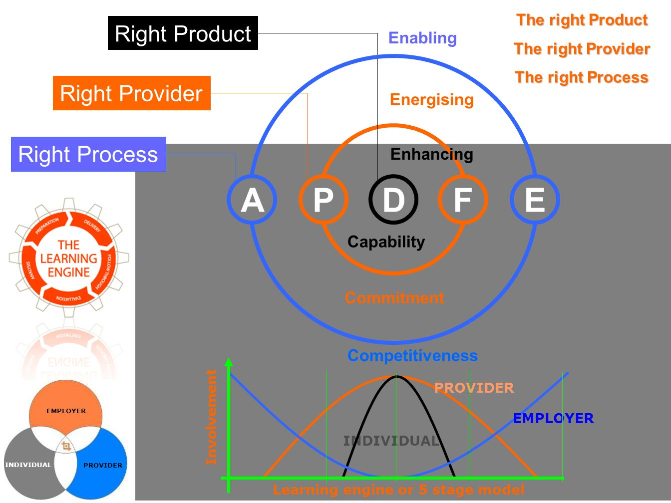 Energising Commitment PF Right Provider Enhancing Capability D Right Product The right Product The right Provider The right Process Enabling Right Process AE Competitiveness EMPLOYER INDIVIDUAL PROVIDER INDIVIDUAL EMPLOYER Involvement Learning engine or 5 stage model