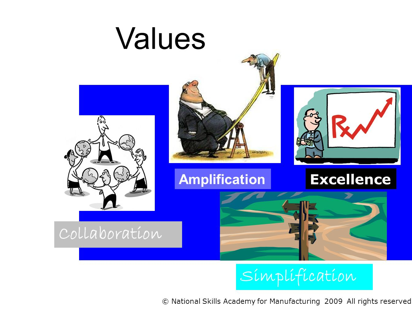 Amplification Excellence Collaboration Values © National Skills Academy for Manufacturing 2009 All rights reserved Simplification