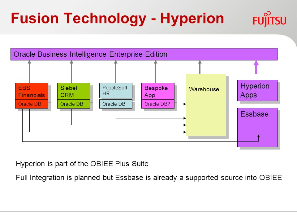 Fusion Technology - Hyperion EBS Financials Oracle DB Siebel CRM Oracle DB PeopleSoft HR Oracle DB Bespoke App Oracle DB.