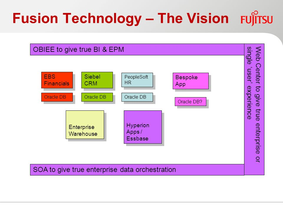 Fusion Technology – The Vision EBS Financials Oracle DB Siebel CRM Oracle DB PeopleSoft HR Oracle DB Bespoke App Oracle DB.