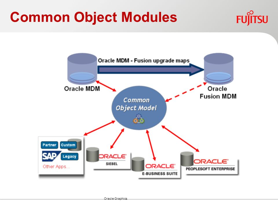 Common Object Modules Oracle Graphics