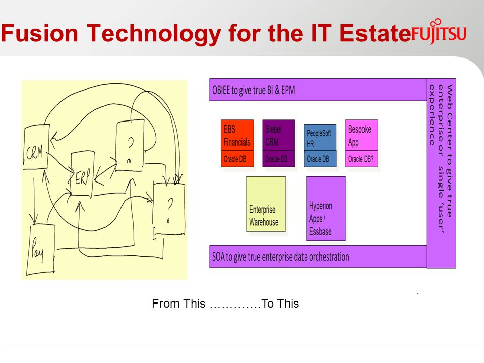 Fusion Technology for the IT Estate.. From This ………….To This