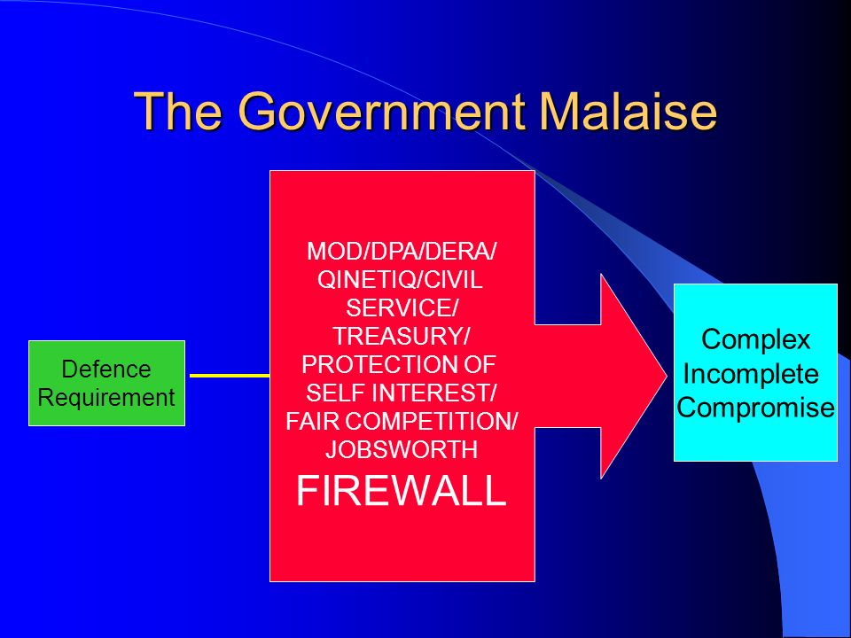 The Government Malaise Defence Requirement Industry Solution Go to MOD/DPA/DERA/ QINETIQ/CIVIL SERVICE/ TREASURY/ PROTECTION OF SELF INTEREST/ FAIR COMPETITION/ JOBSWORTH FIREWALL Defence solution Complex Incomplete Compromise