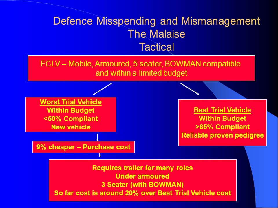 Defence Misspending and Mismanagement The Malaise Tactical FCLV – Mobile, Armoured, 5 seater, BOWMAN compatible and within a limited budget Worst Trial Vehicle Within Budget <50% Compliant New vehicle Best Trial Vehicle Within Budget >85% Compliant Reliable proven pedigree Requires trailer for many roles Under armoured 3 Seater (with BOWMAN) So far cost is around 20% over Best Trial Vehicle cost 9% cheaper – Purchase cost