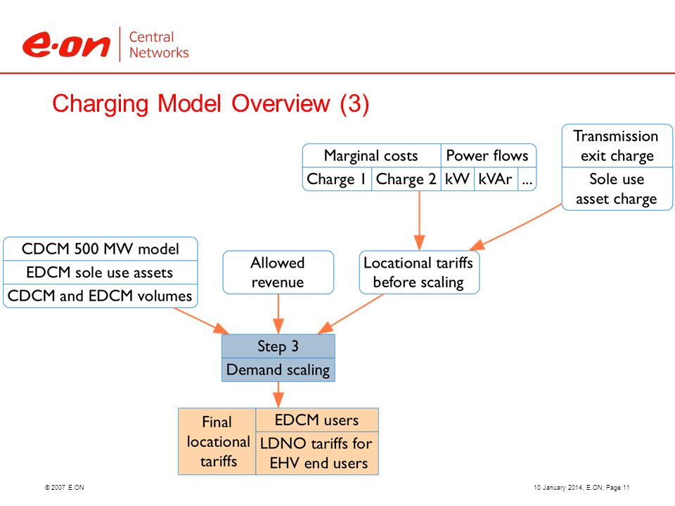 © 2007 E.ON Charging Model Overview (3) 10 January 2014, E.ON, Page 11