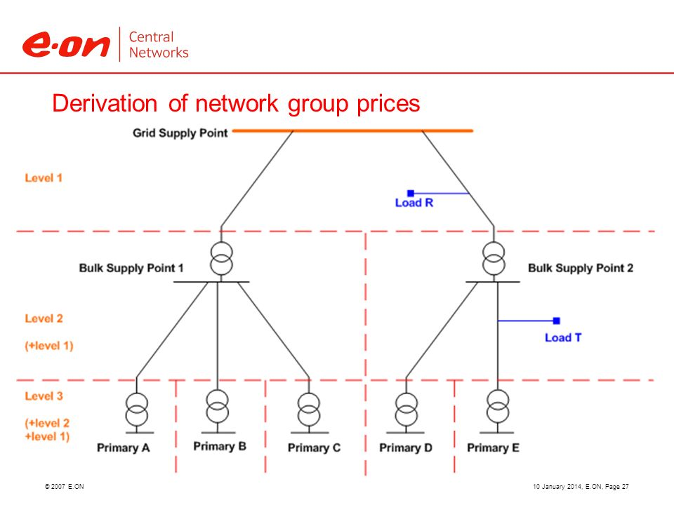 © 2007 E.ON Derivation of network group prices 10 January 2014, E.ON, Page 27