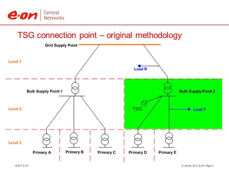 © 2007 E.ON TSG connection point – original methodology 10 January 2014, E.ON, Page 31