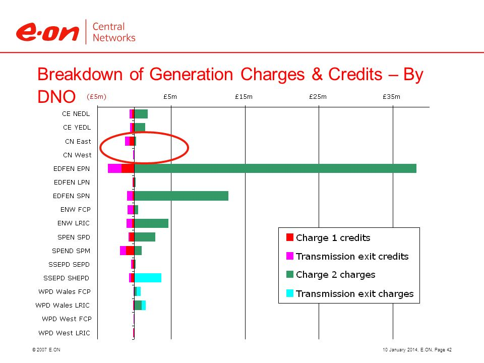 © 2007 E.ON Breakdown of Generation Charges & Credits – By DNO 10 January 2014, E.ON, Page 42