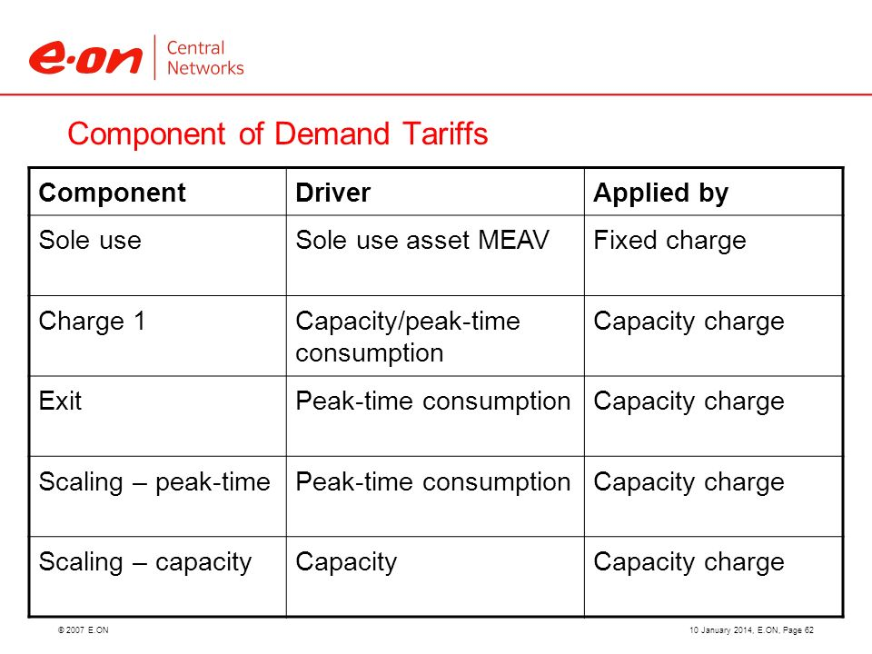 © 2007 E.ON Component of Demand Tariffs 10 January 2014, E.ON, Page 62 ComponentDriverApplied by Sole useSole use asset MEAVFixed charge Charge 1Capacity/peak-time consumption Capacity charge ExitPeak-time consumptionCapacity charge Scaling – peak-timePeak-time consumptionCapacity charge Scaling – capacityCapacityCapacity charge