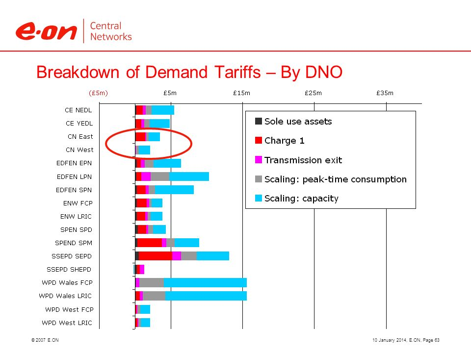© 2007 E.ON Breakdown of Demand Tariffs – By DNO 10 January 2014, E.ON, Page 63