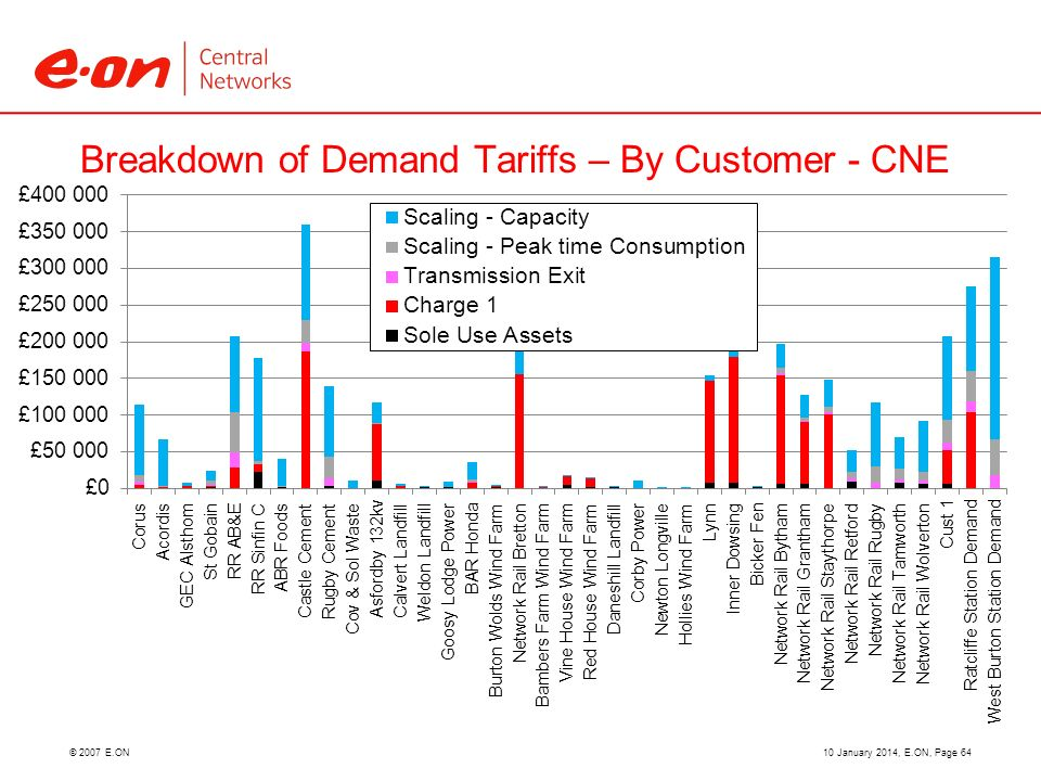 © 2007 E.ON Breakdown of Demand Tariffs – By Customer - CNE 10 January 2014, E.ON, Page 64