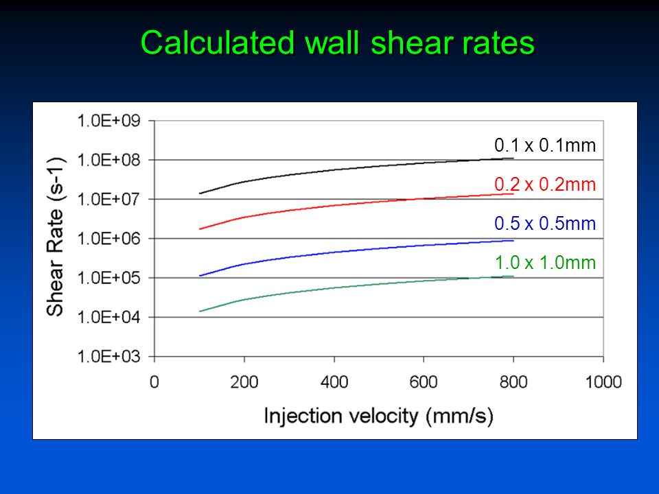 Calculated wall shear rates 0.1 x 0.1mm 0.2 x 0.2mm 0.5 x 0.5mm 1.0 x 1.0mm