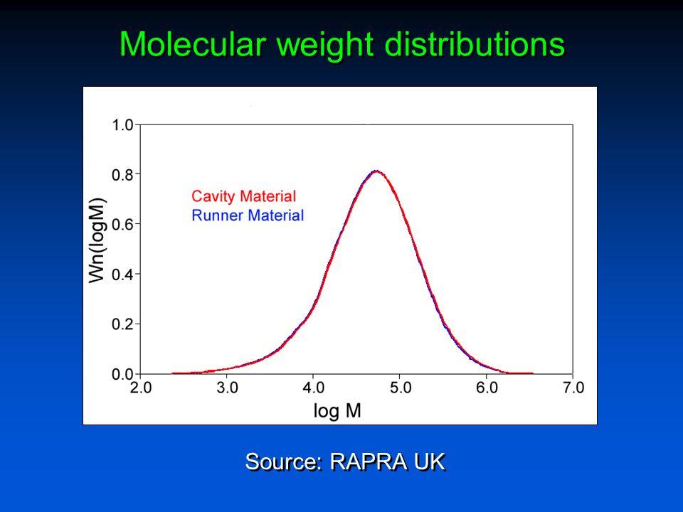 Molecular weight distributions Source: RAPRA UK