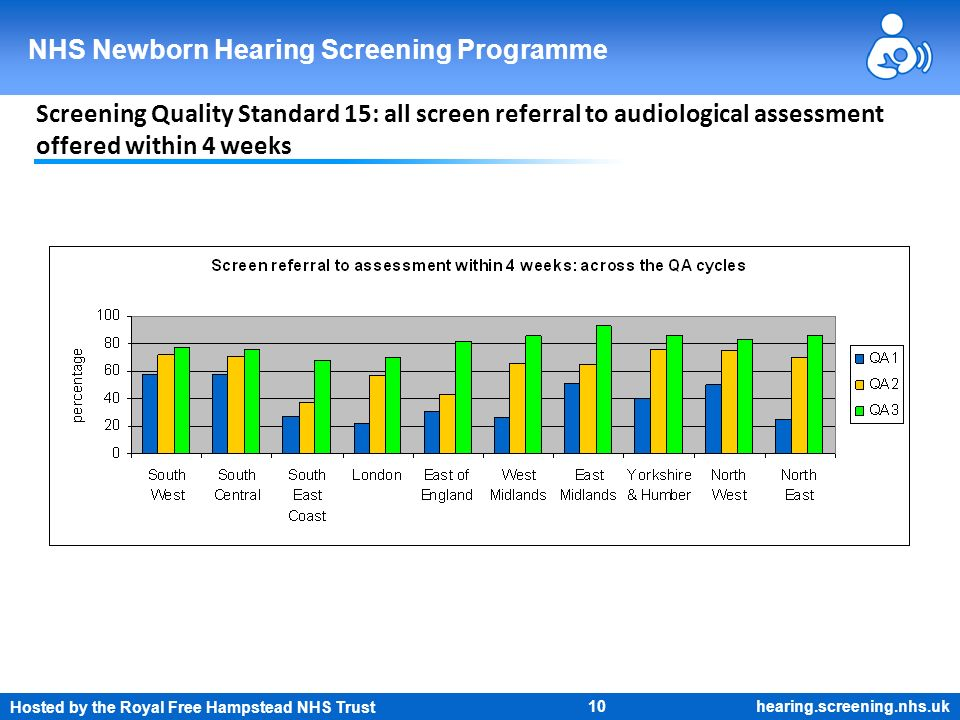 Hosted by the Royal Free Hampstead NHS Trust 10 NHS Newborn Hearing Screening Programme hearing.screening.nhs.uk Screening Quality Standard 15: all sc