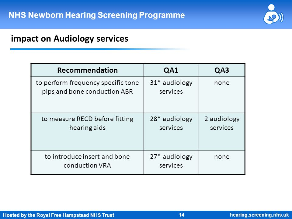 Hosted by the Royal Free Hampstead NHS Trust 14 NHS Newborn Hearing Screening Programme hearing.screening.nhs.uk impact on Audiology services Recommen
