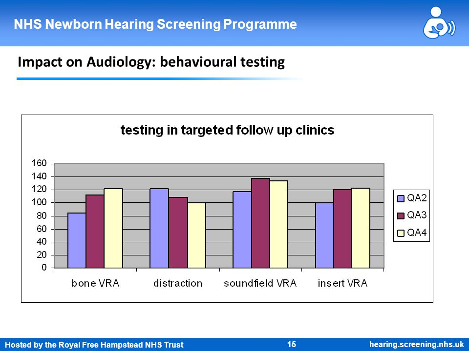 Hosted by the Royal Free Hampstead NHS Trust 15 NHS Newborn Hearing Screening Programme hearing.screening.nhs.uk Impact on Audiology: behavioural test