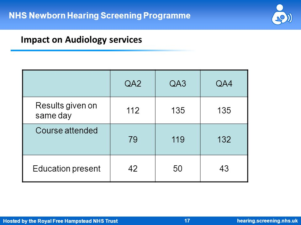 Hosted by the Royal Free Hampstead NHS Trust 17 NHS Newborn Hearing Screening Programme hearing.screening.nhs.uk Impact on Audiology services QA2QA3QA