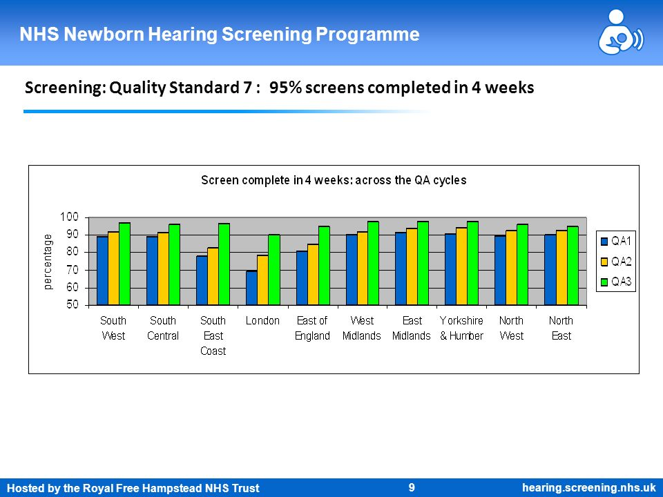 Hosted by the Royal Free Hampstead NHS Trust 9 NHS Newborn Hearing Screening Programme hearing.screening.nhs.uk Screening: Quality Standard 7 : 95% sc